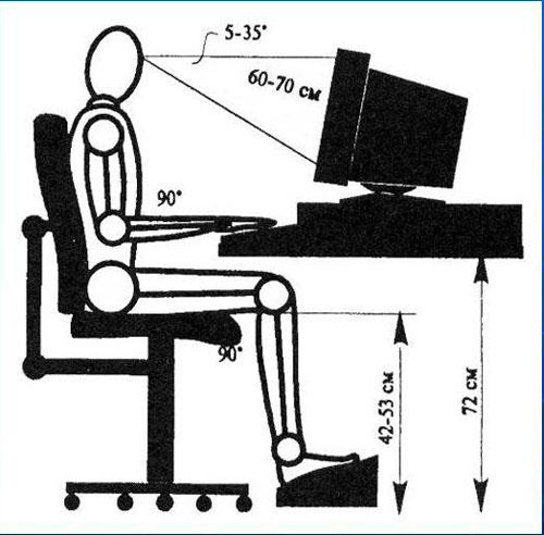 Правильное положение за компьютером