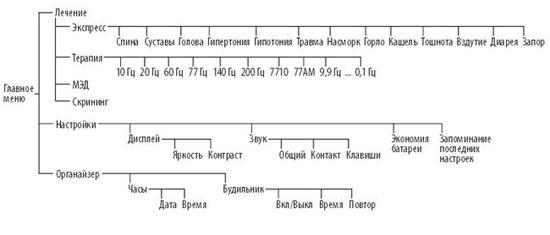 Структура меню ДиаДэнс ПКМ