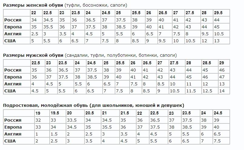 Соответствие длины стопы в см размерам